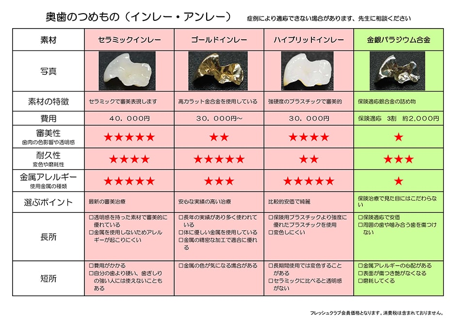 奥歯のつめもの(インレー・アンレー)の料金表:セラミックインレー・ゴールドインレー・ハイブリッドインレー・金銀パラジウム合金