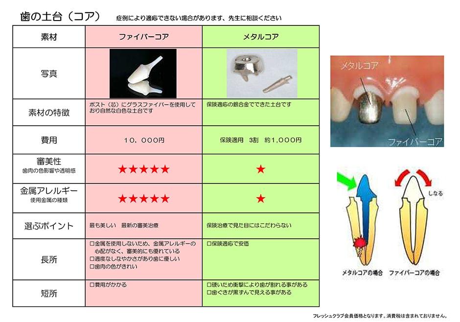 歯の土台の料金表:ファイバーコア・メタルコア