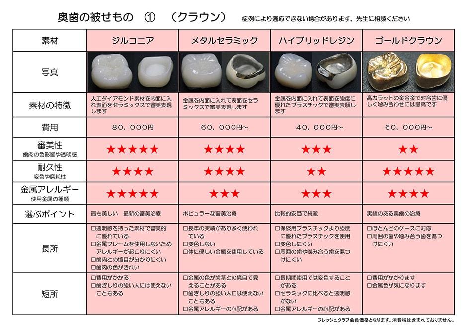 奥歯の被せもの料金表:ジルコニア・メタルセラミック・ハイブリッドレジン・ゴールドクラウン